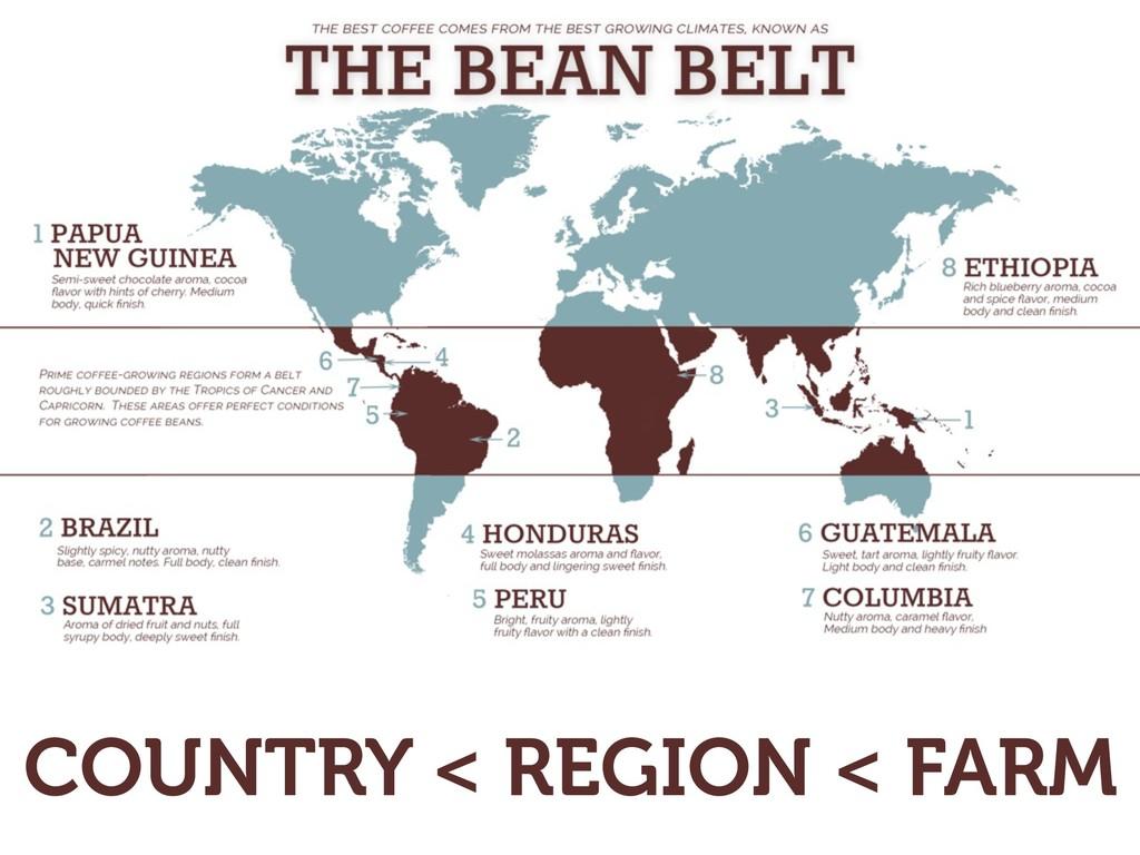COUNTRY < REGION < FARM
