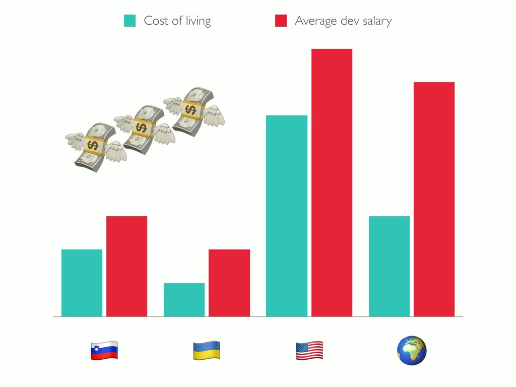 # $ % & Cost of living Average dev salary '''