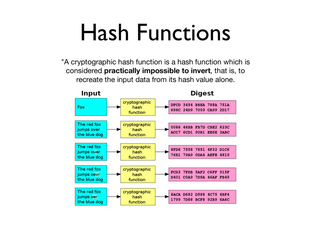 """Hash Functions """"A cryptographic hash function i..."""