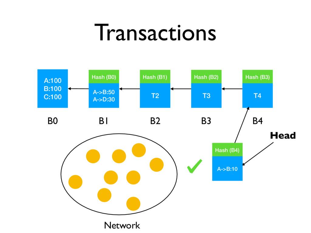 Transactions A:100 B:100 C:100 Head B0 A->B:50 ...