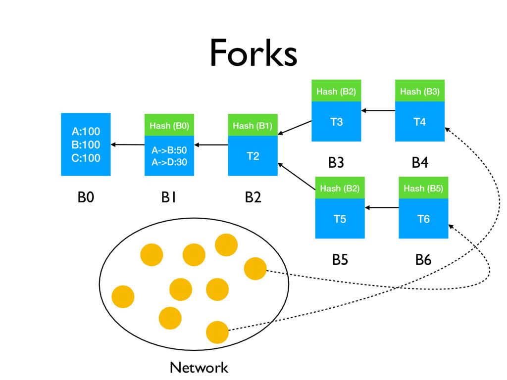 Forks A:100 B:100 C:100 B0 A->B:50 A->D:30 Hash...