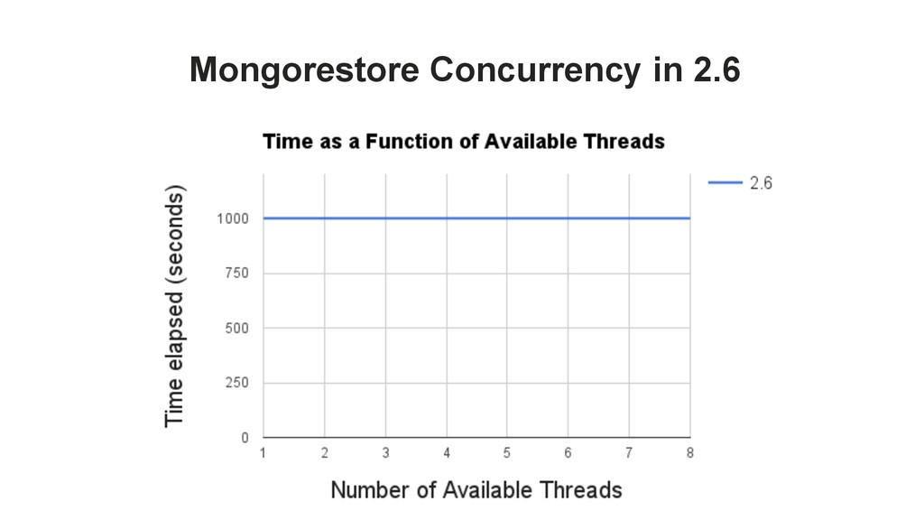Mongorestore Concurrency in 2.6