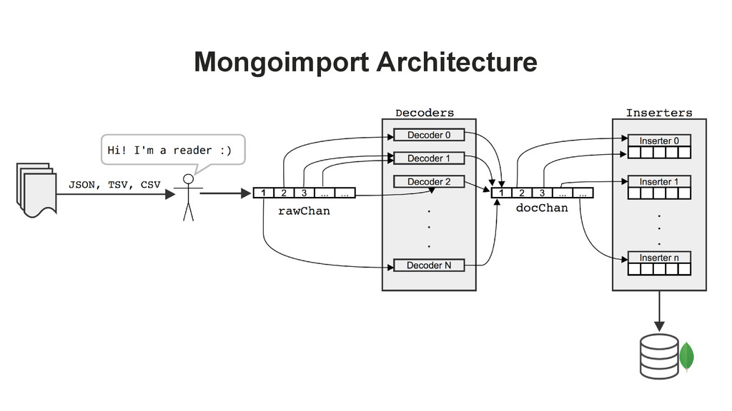 Mongoimport Architecture