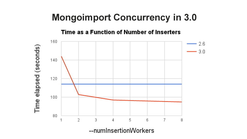 Mongoimport Concurrency in 3.0
