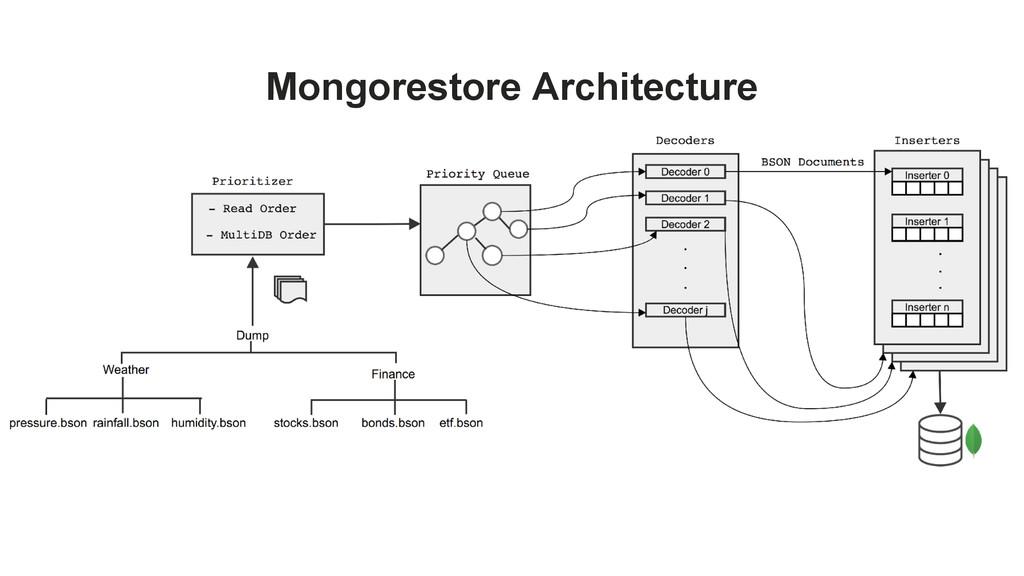 Mongorestore Architecture