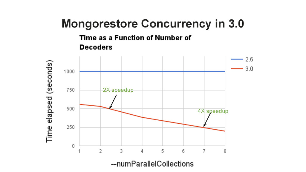 Mongorestore Concurrency in 3.0 2X speedup 4X s...