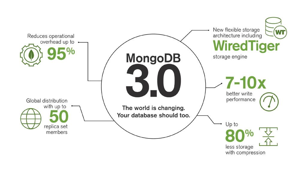 MongoDB v3.0.0