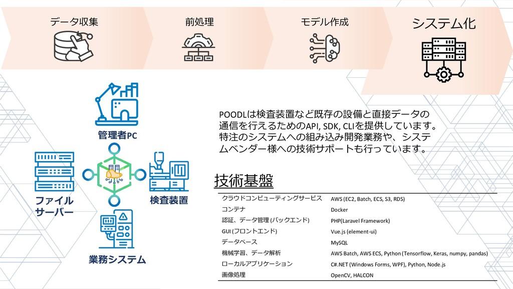 データ収集 前処理 モデル作成 システム化 検査装置 ファイル サーバー 管理者PC 業務シス...