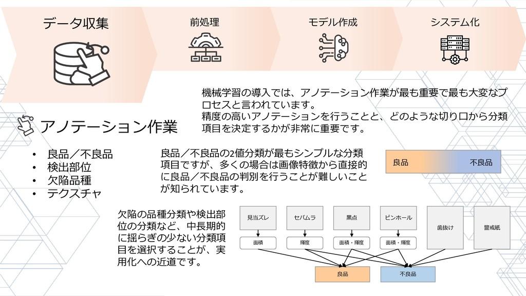 データ収集 前処理 モデル作成 システム化 アノテーション作業 • 良品/不良品 • 検出部位...