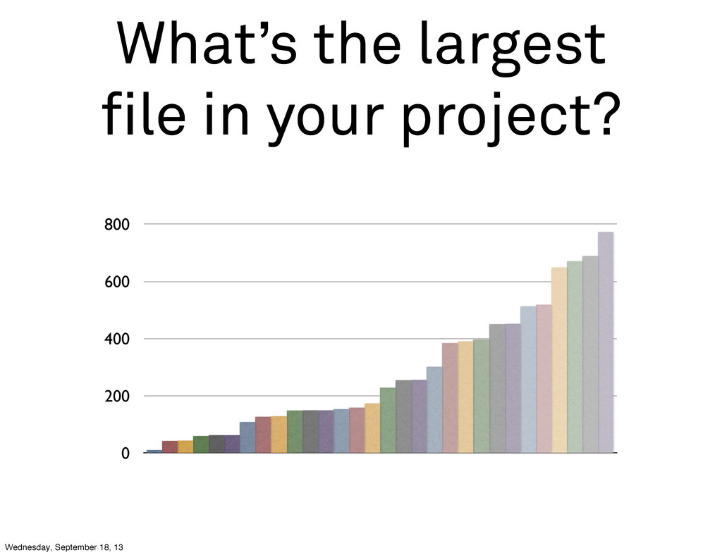 What's the largest file in your project? 0 200 4...