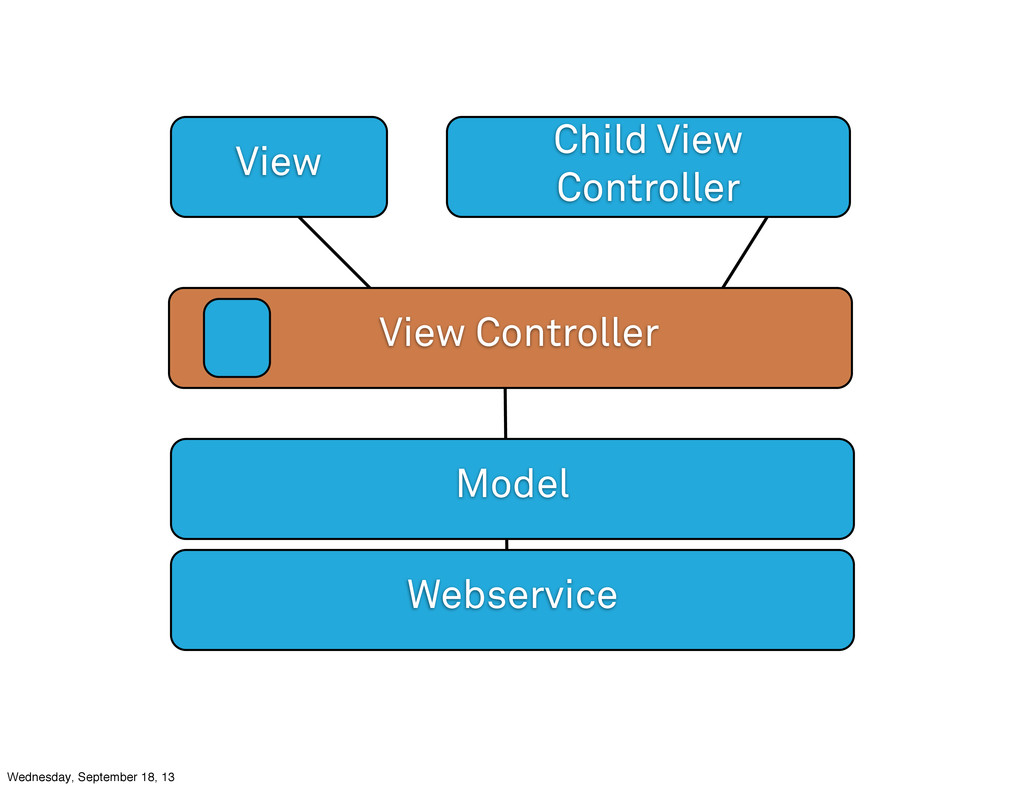 View Controller View Child View Controller Mode...