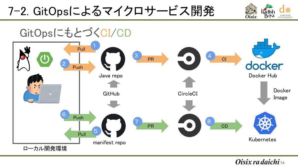 7-2. GitOpsによるマイクロサービス開発  14 ローカル開発環境 GitHub...