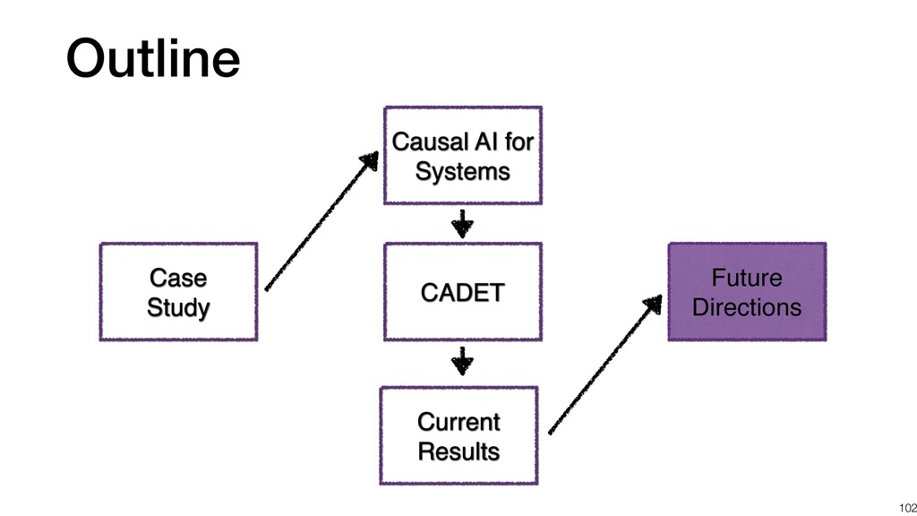 Outline 102 Case Study CADET Causal AI for Syst...