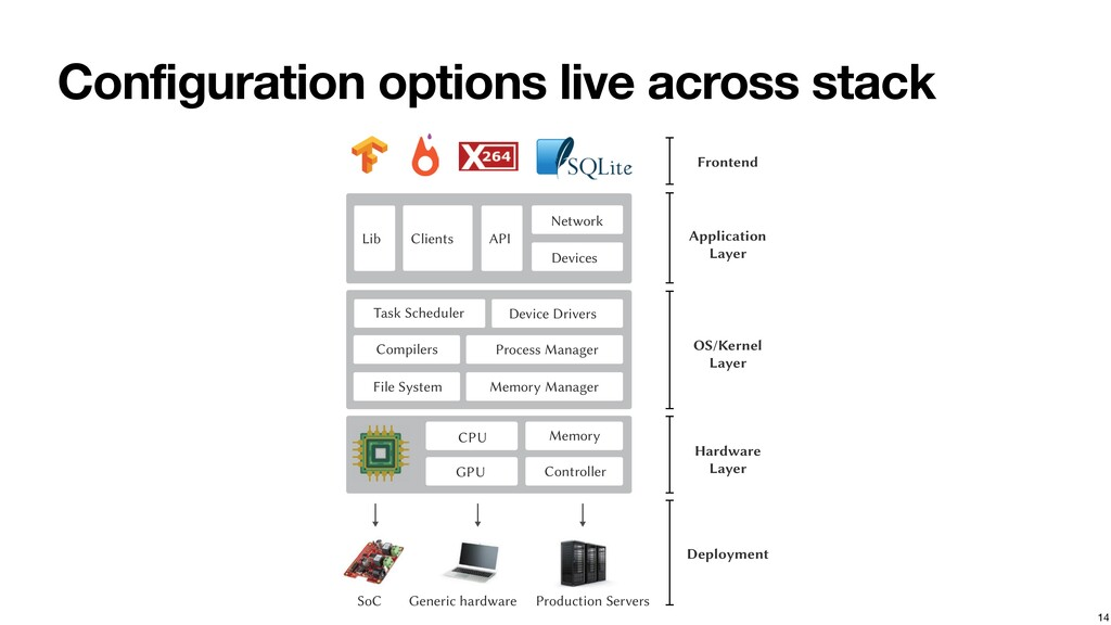 Configuration options live across stack 14 CPU ...