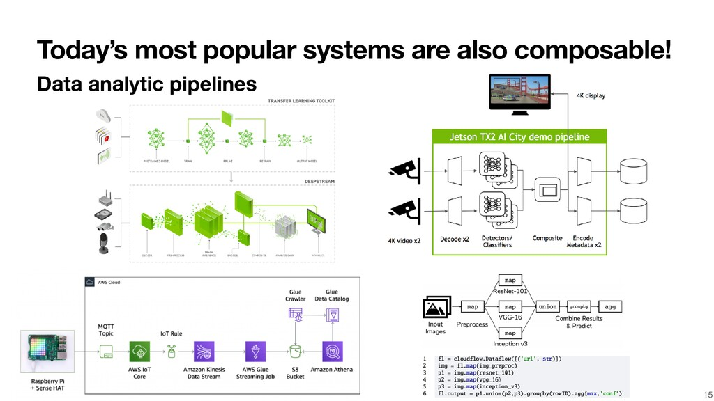Today's most popular systems are also composabl...