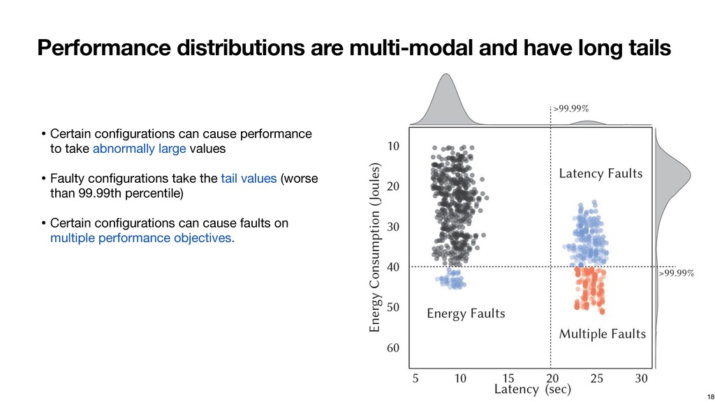 Performance distributions are multi-modal and h...