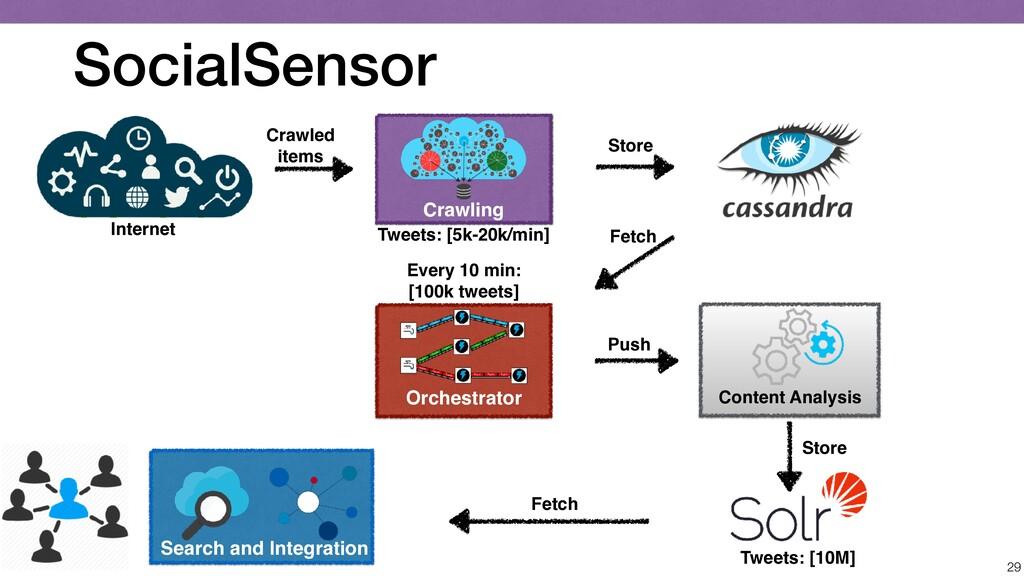 SocialSensor 29 Content Analysis Orchestrator C...