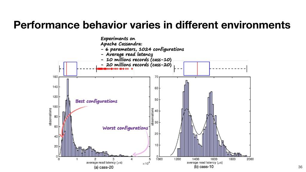 Performance behavior varies in different enviro...