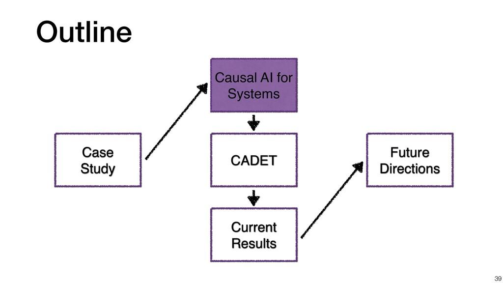 Outline 39 Case Study CADET Current Results Fut...