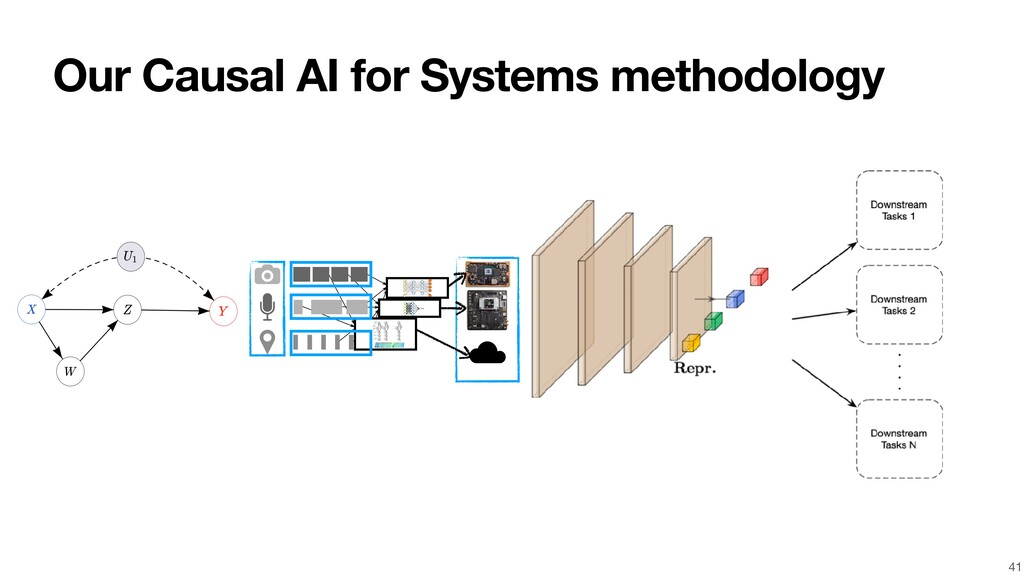 Our Causal AI for Systems methodology 41