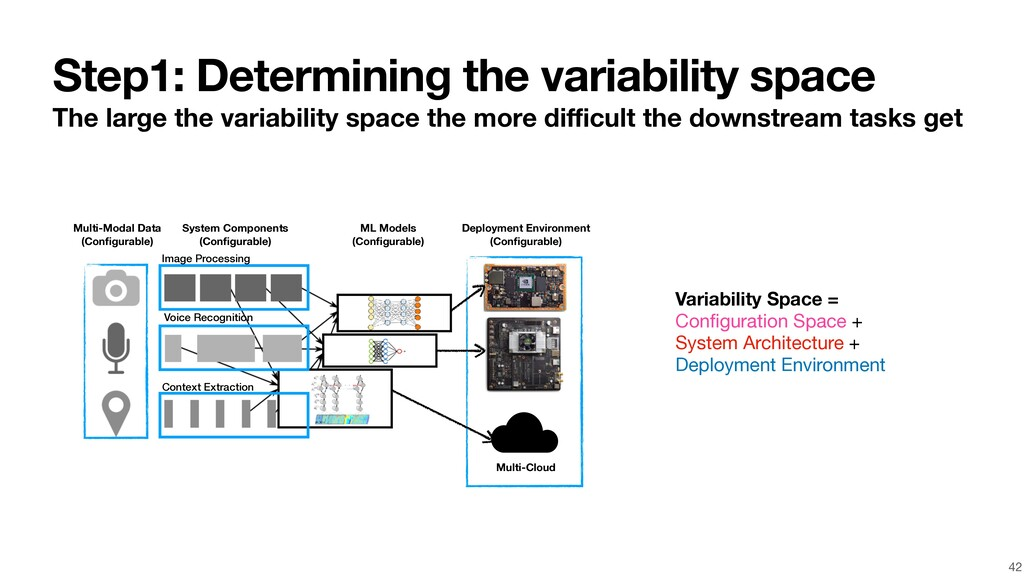 Step1: Determining the variability space The la...
