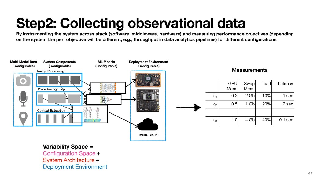 Step2: Collecting observational data By instrum...