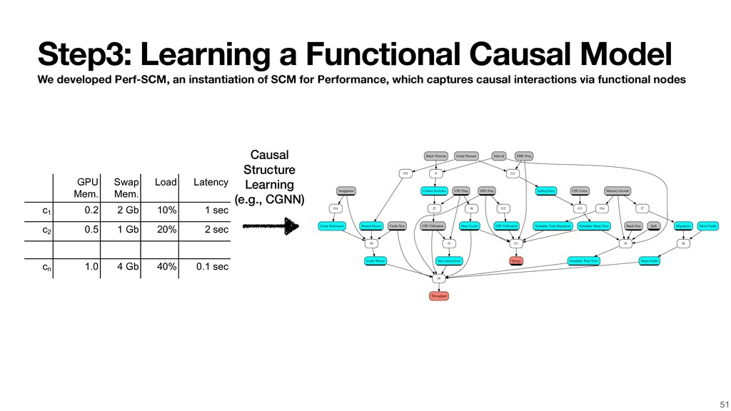 Step3: Learning a Functional Causal Model We de...
