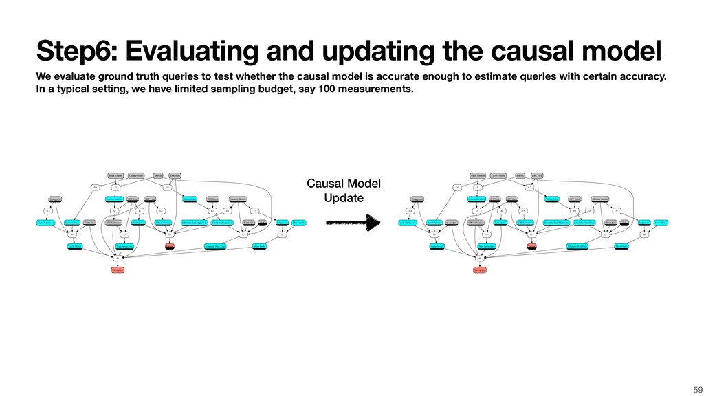 Step6: Evaluating and updating the causal model...
