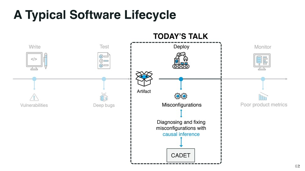 A Typical Software Lifecycle </> Test Deploy Mo...