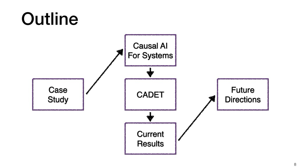 Outline 8 Case Study Causal AI For Systems CADE...