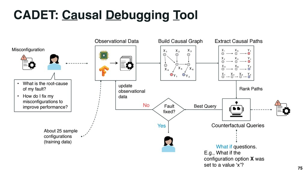 75 CADET: Causal Debugging Tool • What is the r...