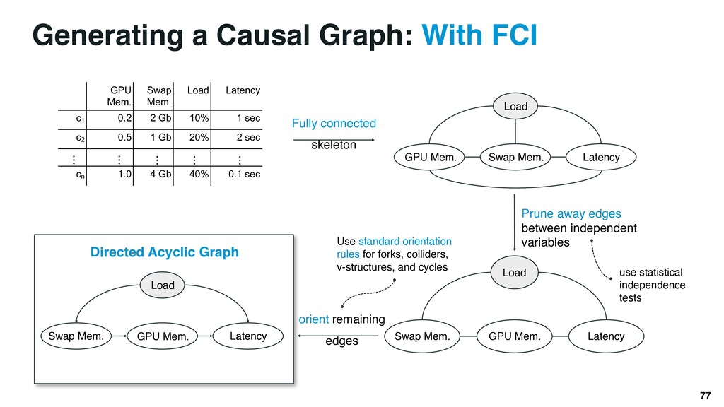 Directed Acyclic Graph Load GPU Mem. Latency Sw...