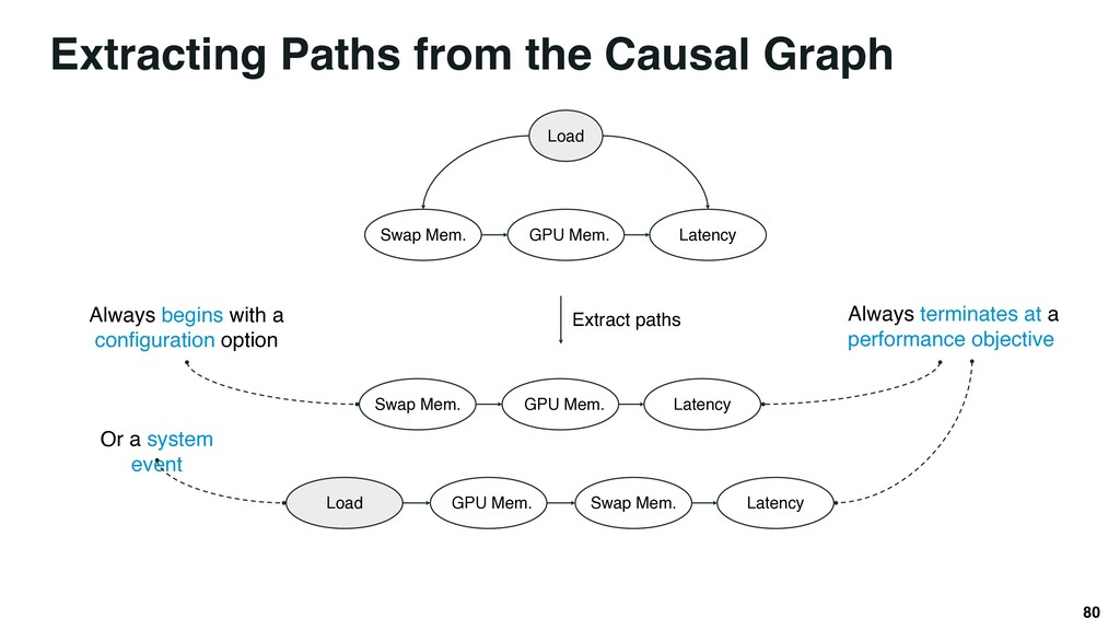 Extracting Paths from the Causal Graph 80 GPU M...