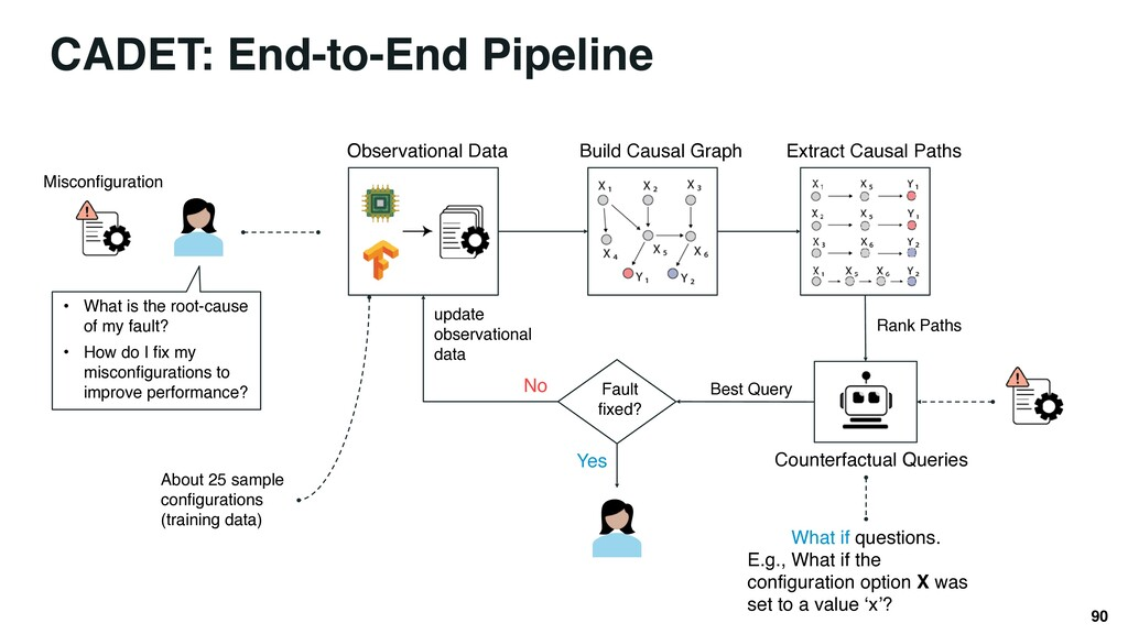 90 CADET: End-to-End Pipeline • What is the roo...