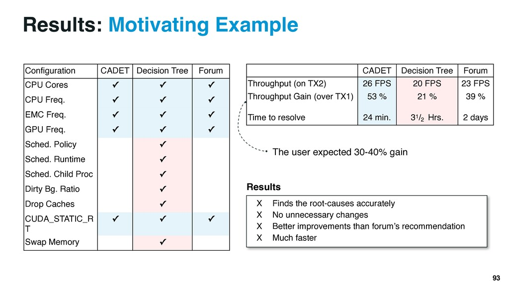 Results: Motivating Example 93 Configuration CA...
