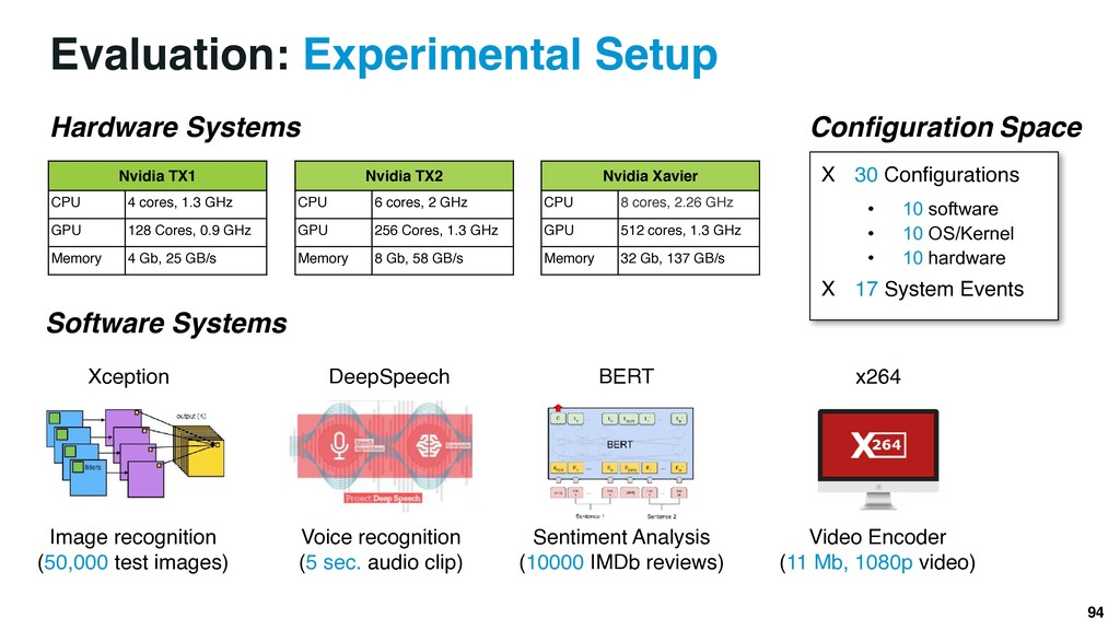Evaluation: Experimental Setup Nvidia TX1 CPU 4...