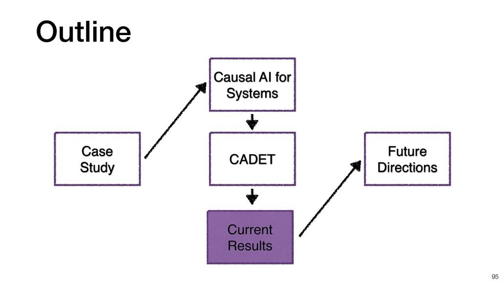 Outline 95 Case Study CADET Future Directions C...
