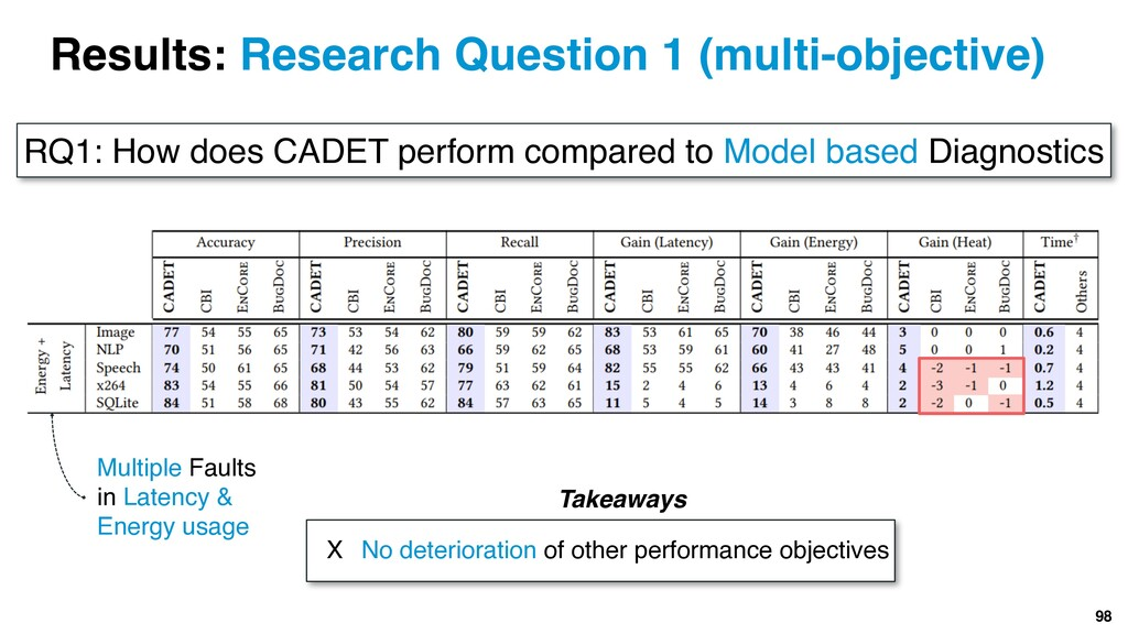 98 Results: Research Question 1 (multi-objectiv...