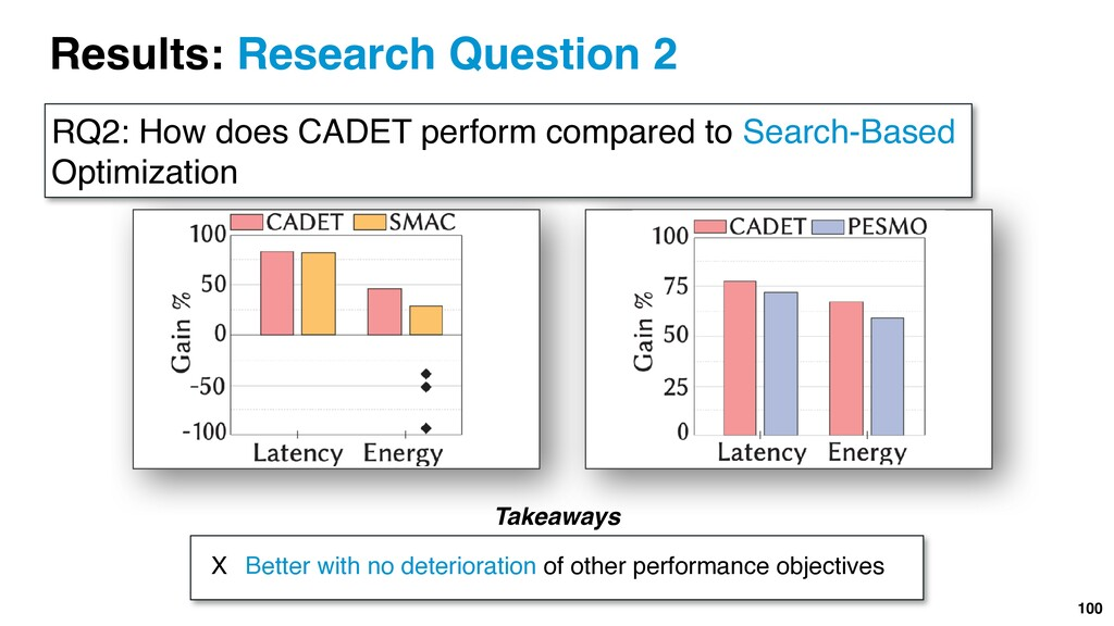 Results: Research Question 2 RQ2: How does CADE...