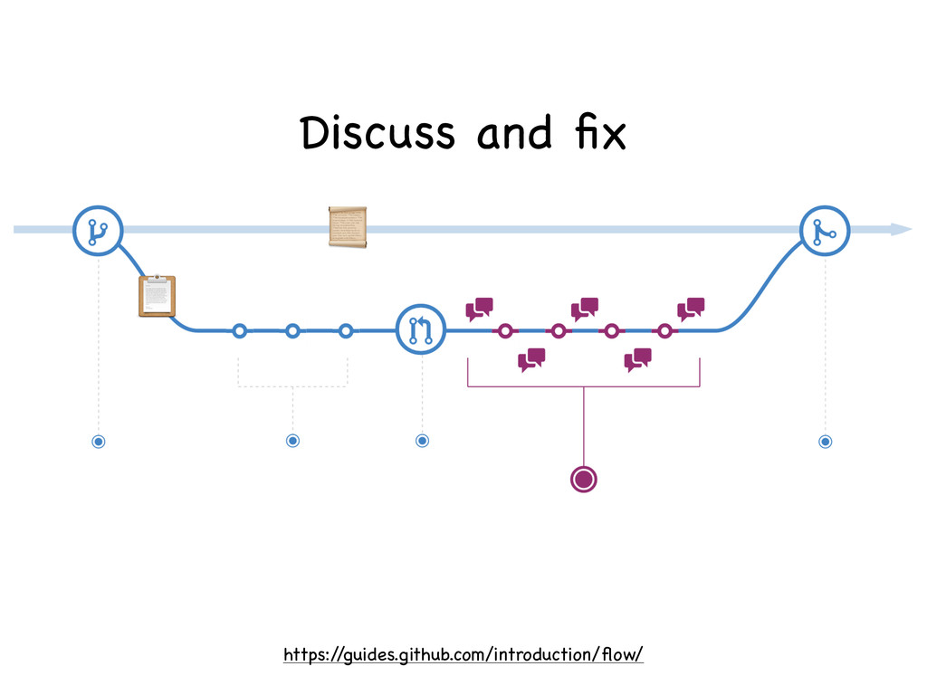 https:/ /guides.github.com/introduction/flow/   ...