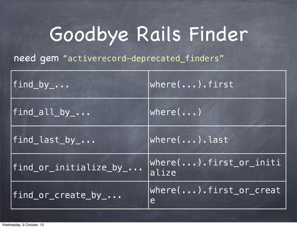 Goodbye Rails Finder find_by_... where(...).fir...