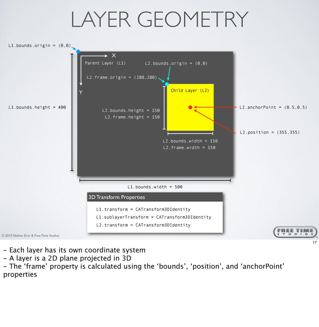 3D Transform Properties Parent Layer (L1) L1.bo...