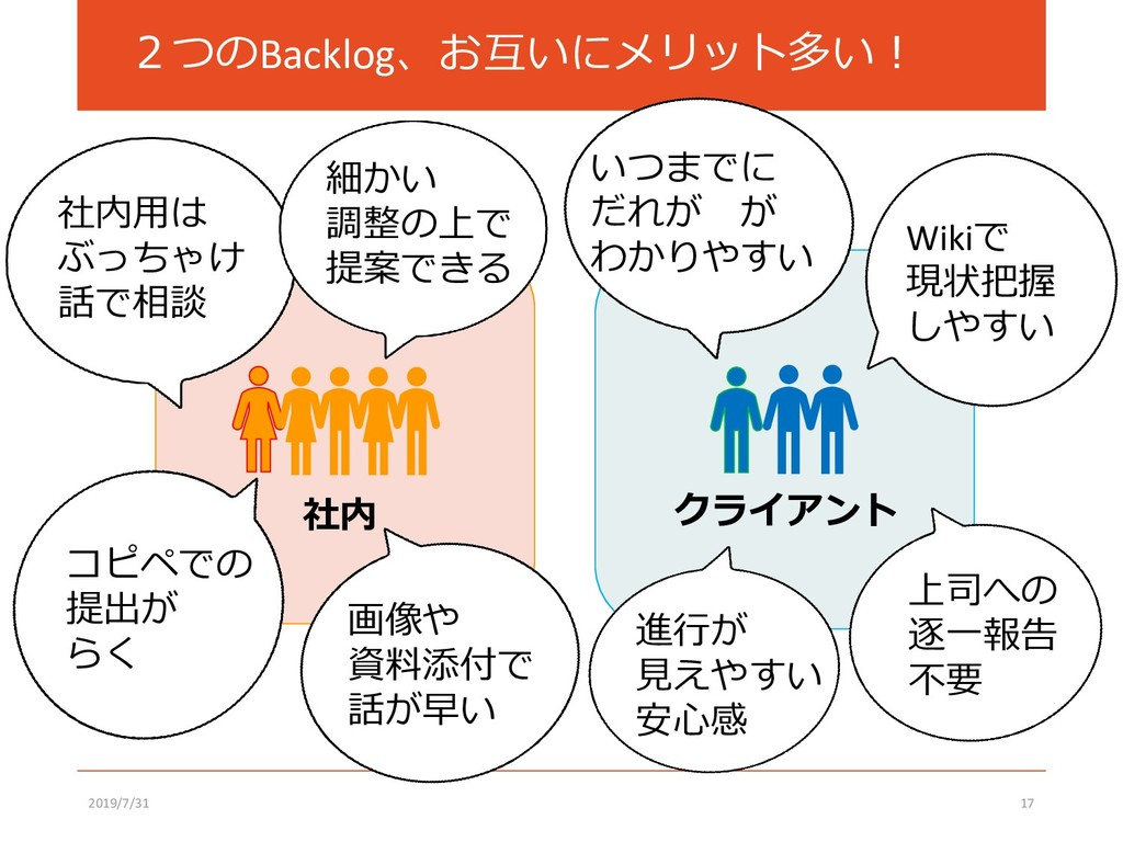 2つのBacklog、お互いにメリット多い! 2019/7/31 17 クライアント 社内 W...