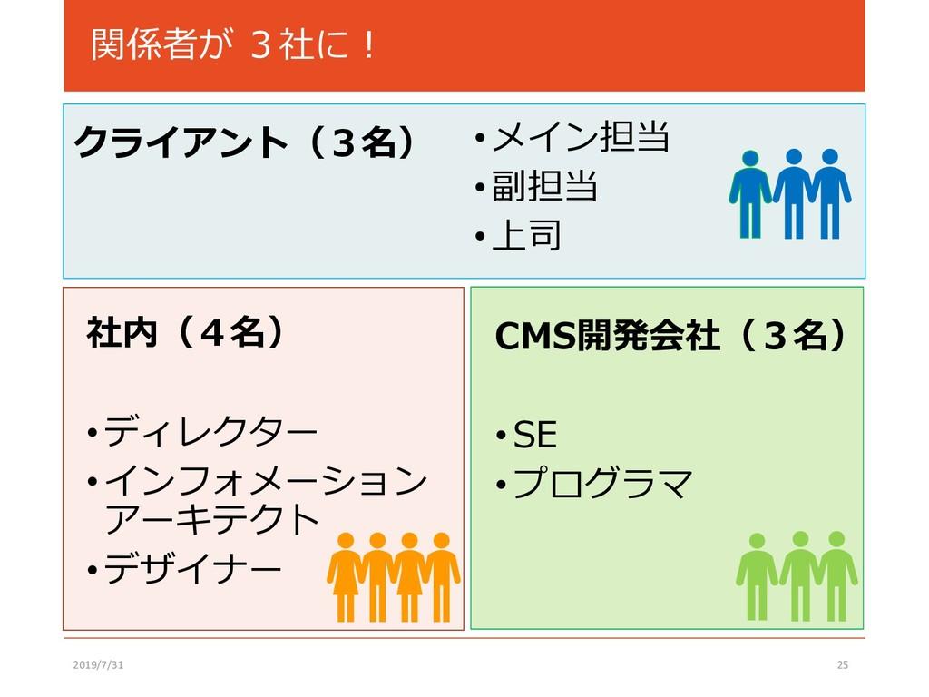 関係者が 3社に! クライアント(3名) 2019/7/31 25 社内(4名) •ディレクタ...