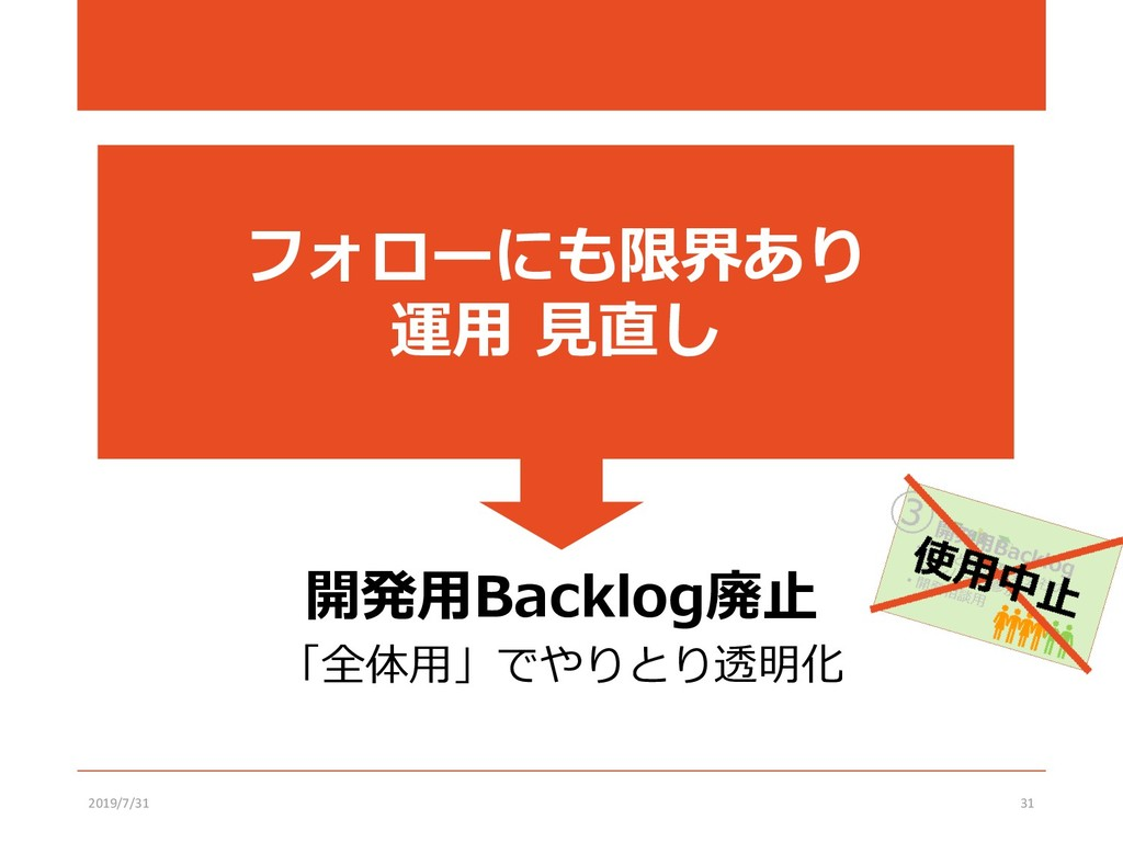 開発用Backlog廃止 「全体用」でやりとり透明化 2019/7/31 31 フォローにも限...