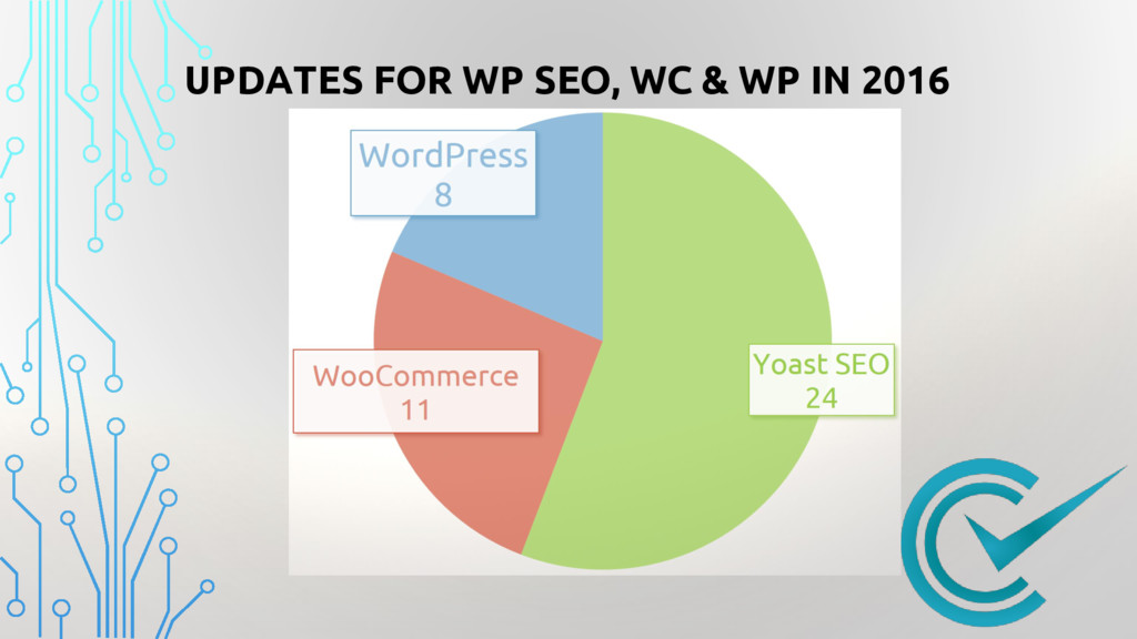 UPDATES FOR WP SEO, WC & WP IN 2016