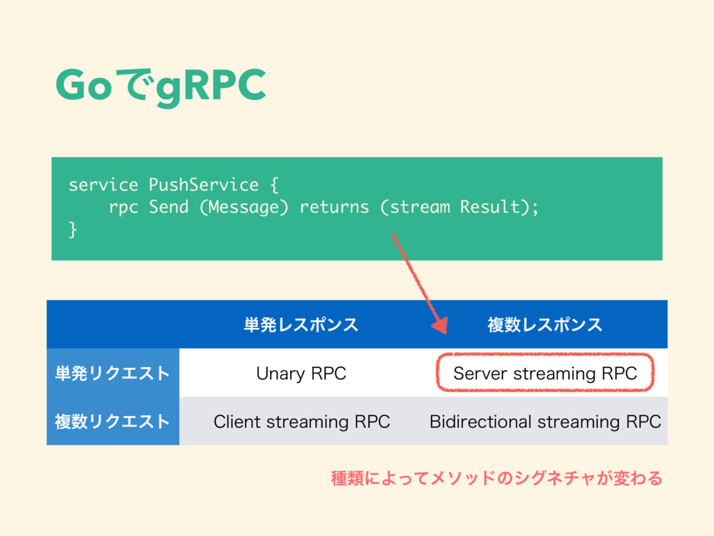 GoͰgRPC service PushService { rpc Send (Message...