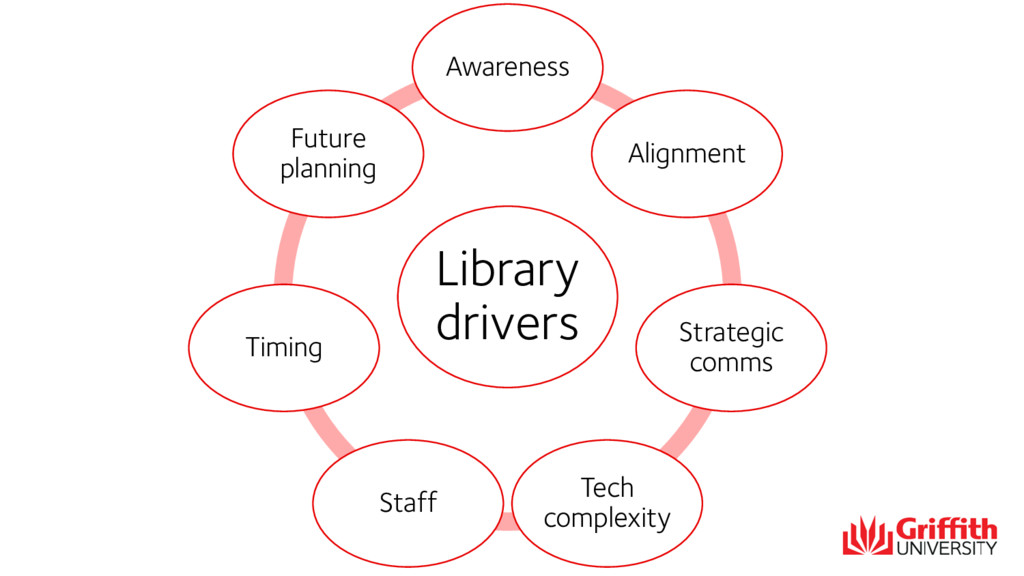 Library drivers Awareness Alignment Strategic c...