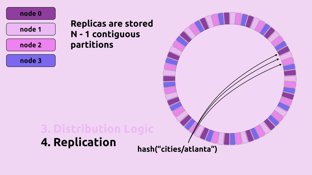 3. Distribution Logic 4. Replication node 0 nod...