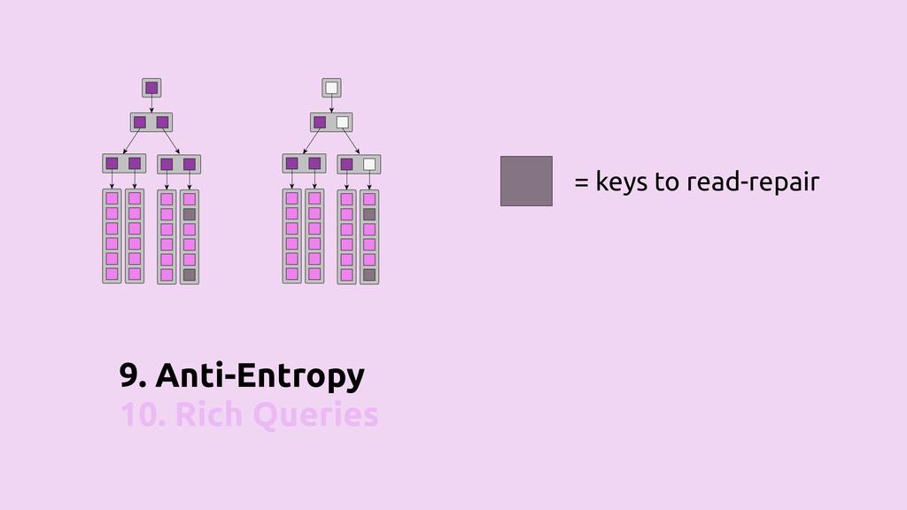 9. Anti-Entropy 10. Rich Queries = keys to read...